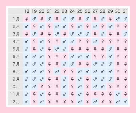 中国式産み分け表